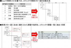 簡単プロセスビルダー機能概要